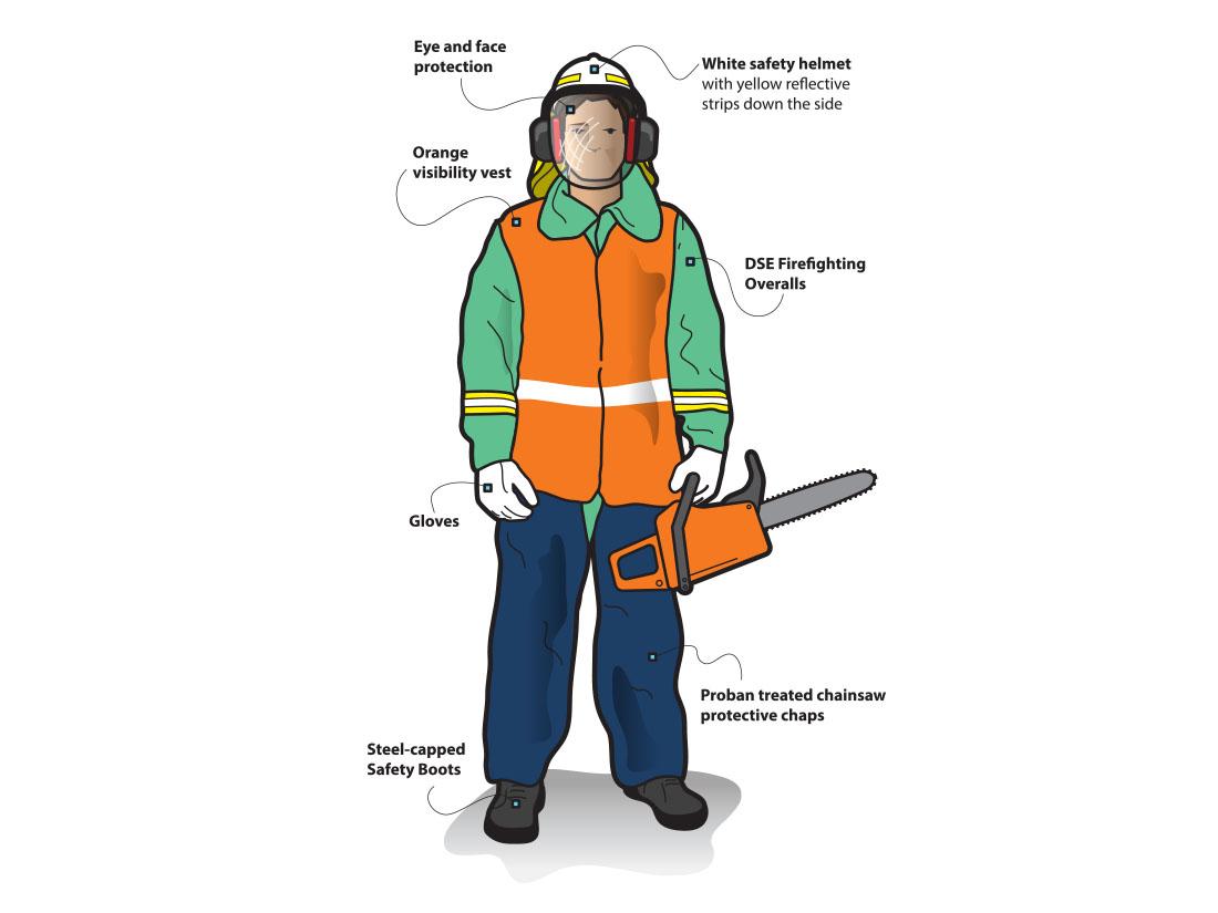 Safety Gear Diagram  U2013 Harmer Creative